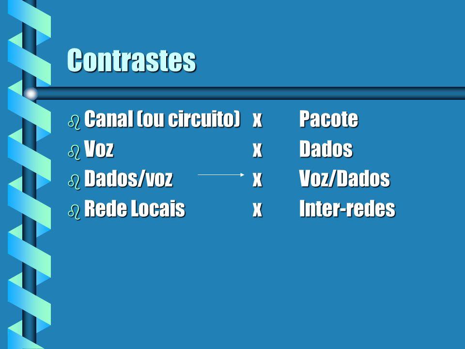 Comutação: Circuito x Pacote pacoteTempoTarifação Qualquer momento Início de chamad a Quando pode haver congestionamento NãoSim Início de chamada NãoSim Mesma Rota NãoSim Larg.