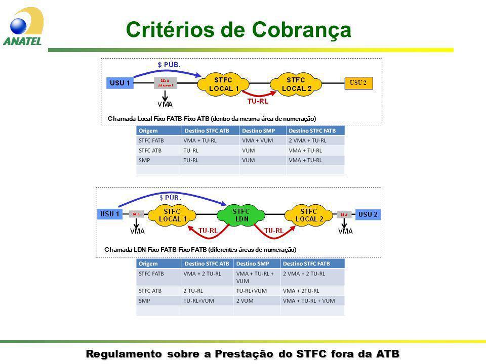 Regulamento sobre a Prestação do STFC fora da ATB Critérios de Cobrança USU 2 Chamada Local Fixo FATB-Fixo ATB (dentro da mesma área de numeração) Chamada LDN Fixo FATB-Fixo FATB (diferentes áreas de numeração)