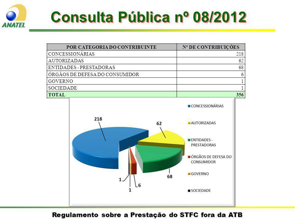 Regulamento sobre a Prestação do STFC fora da ATB Consulta Pública nº 08/2012 1.Princípios 2.Conceitos da Regulamentação 3.Modelo Proposto POR CATEGORIA DO CONTRIBUINTENº DE CONTRIBUIÇÕES CONCESSIONÁRIAS218 AUTORIZADAS62 ENTIDADES - PRESTADORAS68 ÓRGÃOS DE DEFESA DO CONSUMIDOR6 GOVERNO1 SOCIEDADE1 TOTAL356