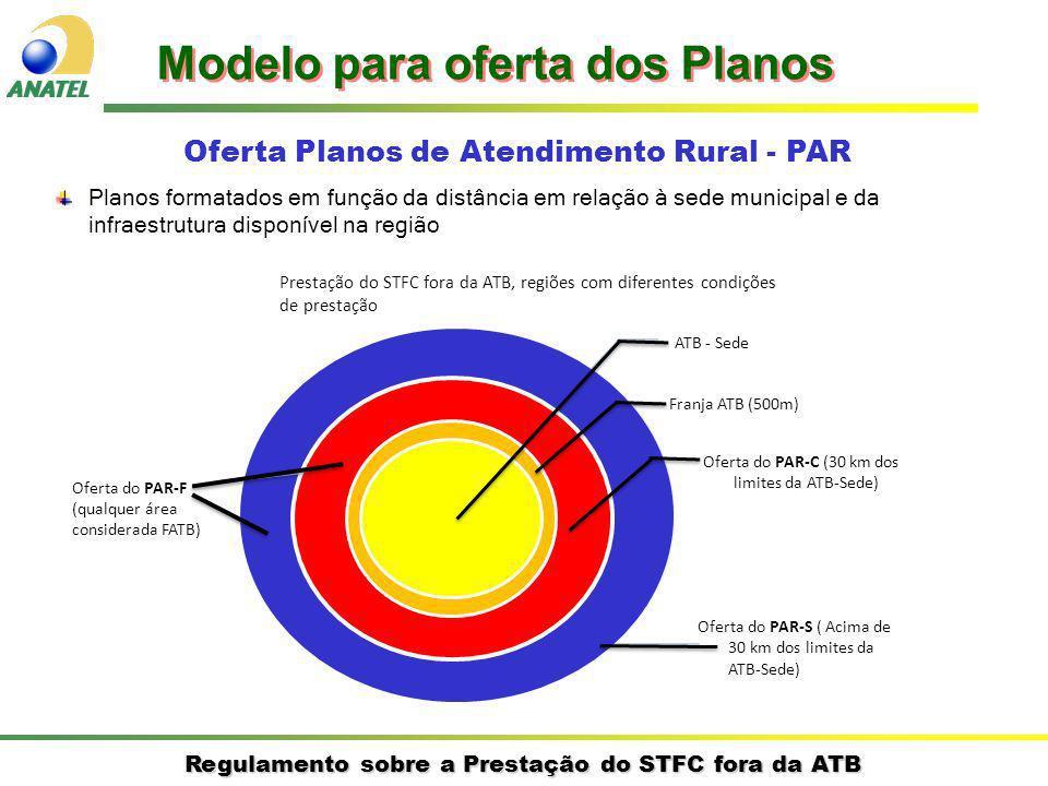Regulamento sobre a Prestação do STFC fora da ATB Franja ATB (500m) Oferta do PAR-C (30 km dos limites da ATB-Sede) Prestação do STFC fora da ATB, regiões com diferentes condições de prestação Oferta Planos de Atendimento Rural - PAR Planos formatados em função da distância em relação à sede municipal e da infraestrutura disponível na região Oferta do PAR-F (qualquer área considerada FATB) Oferta do PAR-S ( Acima de 30 km dos limites da ATB-Sede) Modelo para oferta dos Planos ATB - Sede
