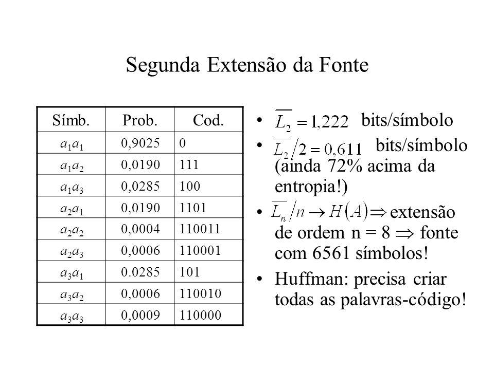 Segunda Extensão da Fonte Símb.Prob.Cod. a1a1a1a1 0,90250 a1a2a1a2 0,0190111 a1a3a1a3 0,0285100 a2a1a2a1 0,01901101 a2a2a2a2 0,0004110011 a2a3a2a3 0,0