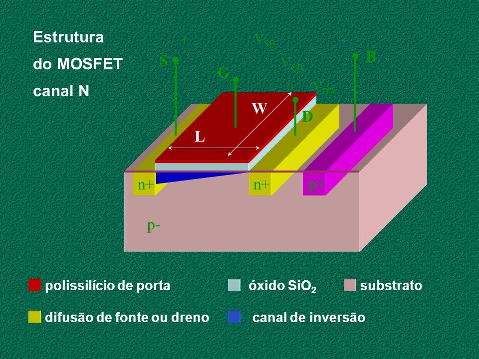 polissilício de portaóxido SiO 2 difusão de fonte ou dreno substrato canal de inversão Estrutura do MOSFET canal N p+n+ p- + V SB - + V GB - + V DB -