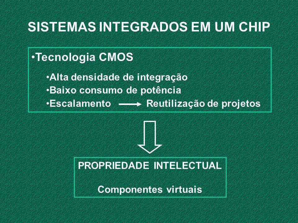 Tecnologia CMOS Alta densidade de integração Baixo consumo de potência Escalamento Reutilização de projetos SISTEMAS INTEGRADOS EM UM CHIP PROPRIEDADE