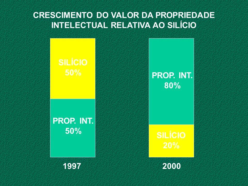 SILÍCIO 20% PROP. INT. 80% 19972000 CRESCIMENTO DO VALOR DA PROPRIEDADE INTELECTUAL RELATIVA AO SILÍCIO SILÍCIO 50% PROP. INT. 50%