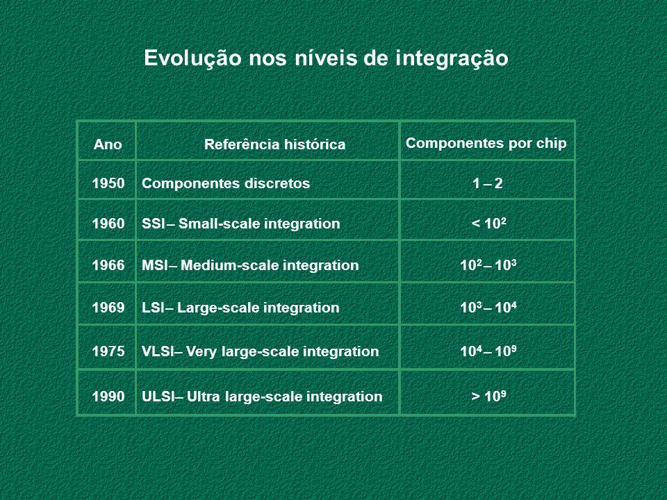 Evolução nos níveis de integração Ano Referência histórica Componentes por chip 1950 Componentes discretos 1– 2 1960 SSI– Small-scale integration < 10