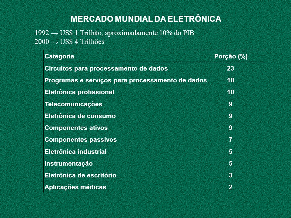 MERCADO MUNDIAL DA ELETRÔNICA 1992 US$ 1 Trilhão, aproximadamente 10% do PIB 2000 US$ 4 Trilhões CategoriaPorção (%) Circuitos para processamento de d
