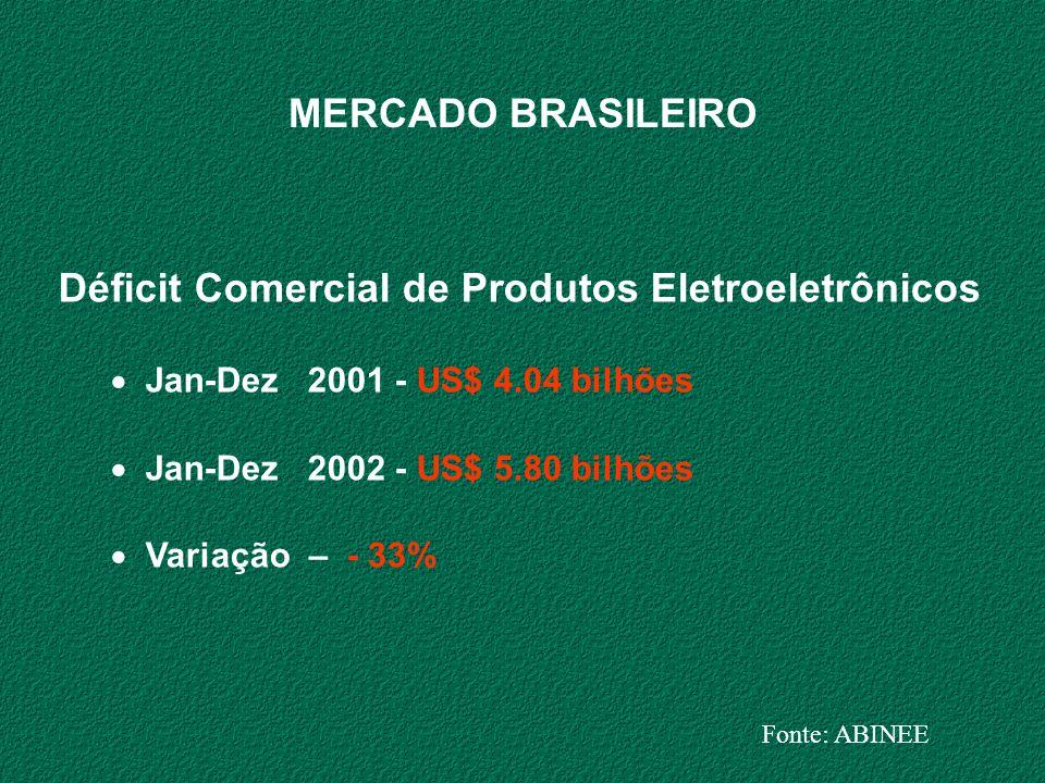 MERCADO BRASILEIRO Déficit Comercial de Produtos Eletroeletrônicos Jan-Dez 2001 - US$ 4.04 bilhões Jan-Dez 2002 - US$ 5.80 bilhões Variação – - 33% Fo