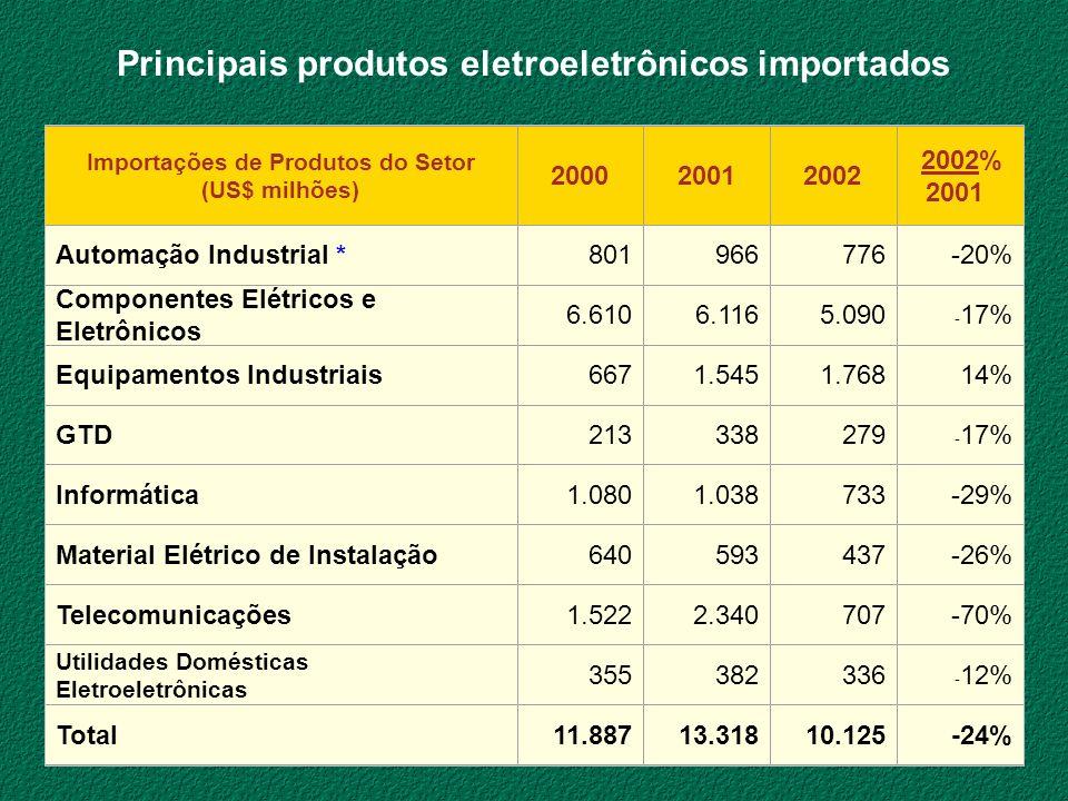 Importações de Produtos do Setor (US$ milhões) 200020012002 2002% 2001 Automação Industrial *801966776-20% Componentes Elétricos e Eletrônicos 6.6106.
