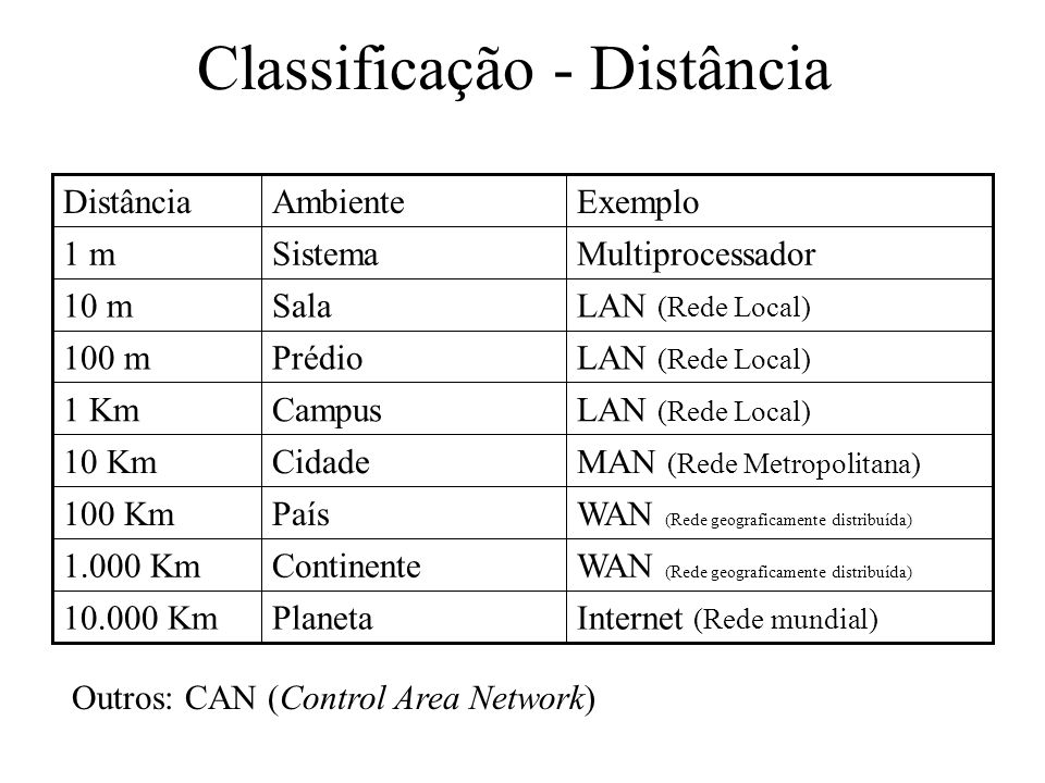 Classificação - Distância Internet (Rede mundial) Planeta10.000 Km WAN (Rede geograficamente distribuída) Continente1.000 Km WAN (Rede geograficamente