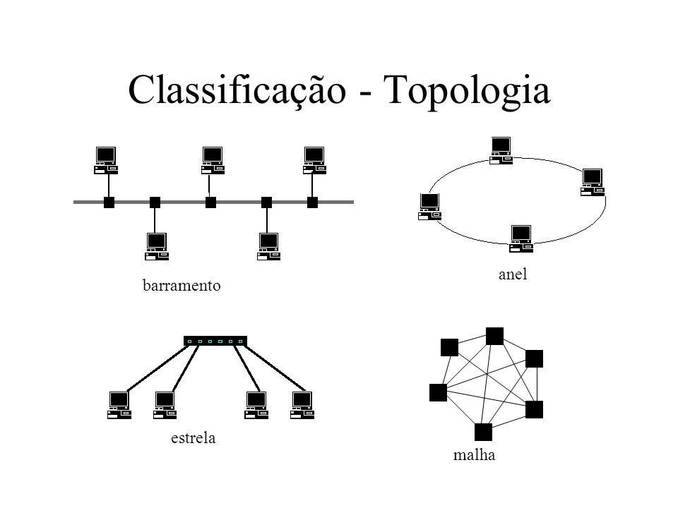Pontes (Bridges) Dispositivo que conecta duas redes locais Opera na camada 2 e só retransmite o tráfego apropriado a cada segmento.