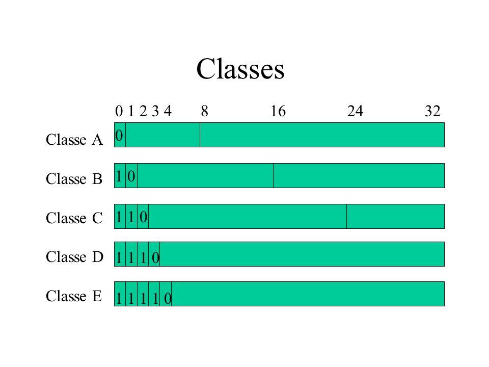 Classes 0 1 2 3 4 8 16 24 32 Classe A Classe B Classe C Classe D Classe E 0 1 0 1 1 0 1 1 1 0 1 1 1 1 0