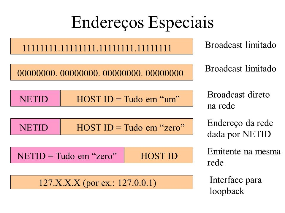 11111111.11111111.11111111.11111111 00000000. 00000000. 00000000. 00000000 127.X.X.X (por ex.: 127.0.0.1) Broadcast limitado Broadcast direto na rede