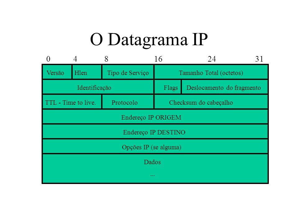 O Datagrama IP 0 4 8 16 24 31 VersãoTamanho Total (octetos) Identificação Endereço IP ORIGEM TTL - Time to live.ProtocoloChecksum do cabeçalho Opções