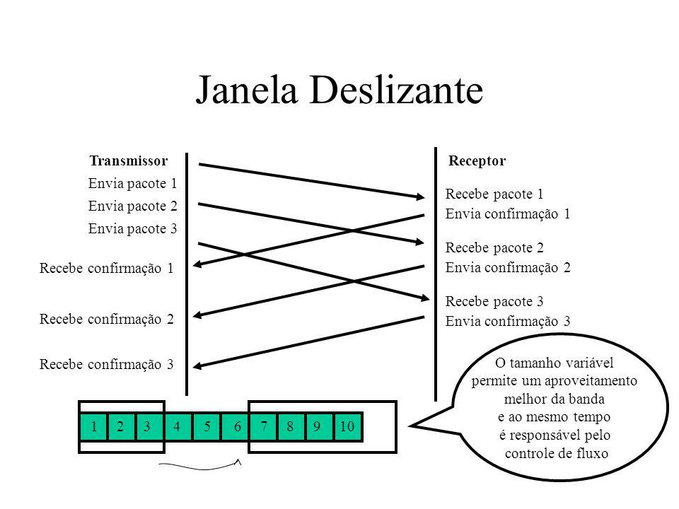 Janela Deslizante TransmissorReceptor Envia pacote 1 Recebe pacote 1 Envia confirmação 1 Recebe confirmação 3 Envia pacote 2 Envia pacote 3 Recebe pac