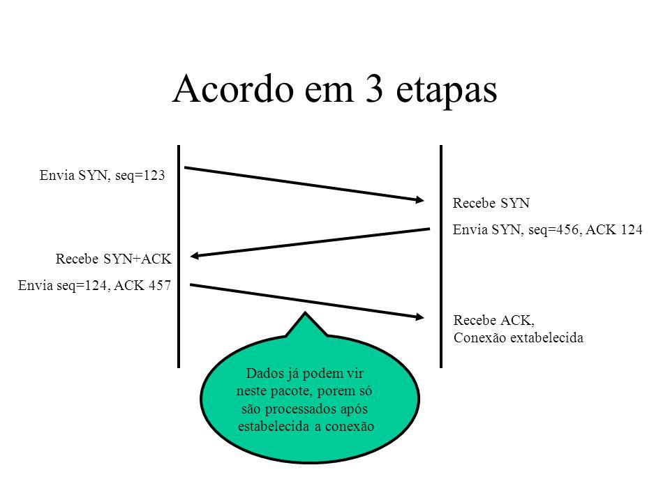 Acordo em 3 etapas Envia SYN, seq=123 Recebe SYN Envia SYN, seq=456, ACK 124 Recebe SYN+ACK Envia seq=124, ACK 457 Recebe ACK, Conexão extabelecida Da