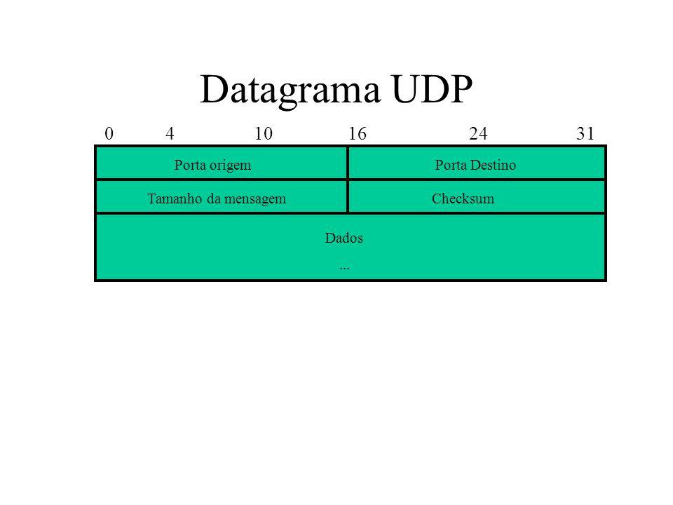 Datagrama UDP 0 4 10 16 24 31 Porta origemPorta Destino Tamanho da mensagem Dados... Checksum