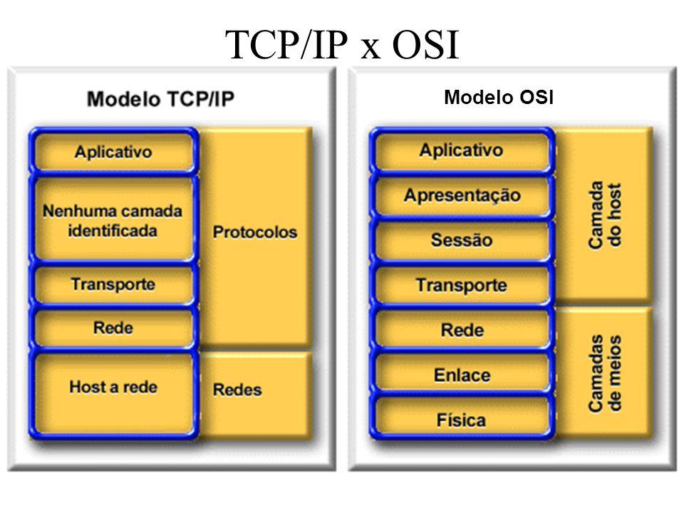 TCP/IP x OSI Modelo OSI