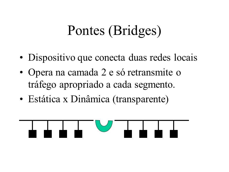 Pontes (Bridges) Dispositivo que conecta duas redes locais Opera na camada 2 e só retransmite o tráfego apropriado a cada segmento. Estática x Dinâmic