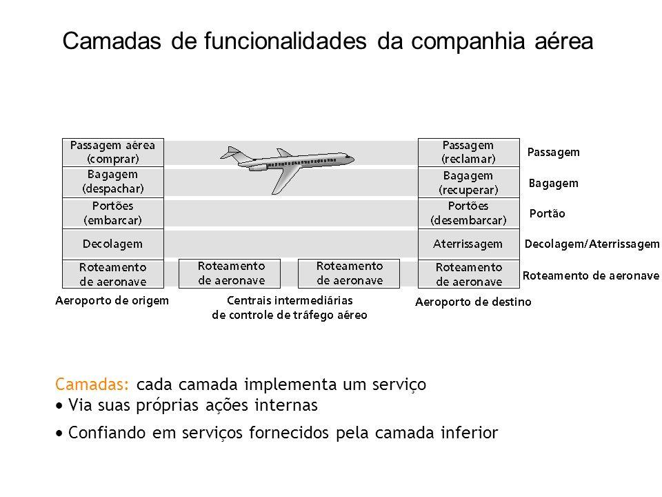 Camadas: cada camada implementa um serviço Via suas próprias ações internas Confiando em serviços fornecidos pela camada inferior Camadas de funcional