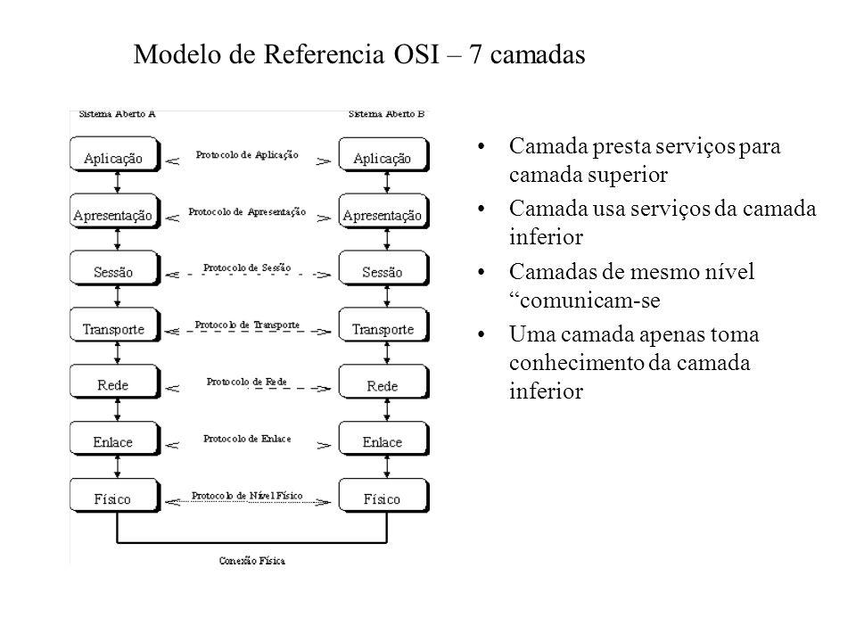 Modelo de Referencia OSI – 7 camadas Camada presta serviços para camada superior Camada usa serviços da camada inferior Camadas de mesmo nível comunic