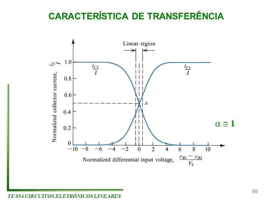 TE 054 CIRCUITOS ELETRÔNICOS LINEARES 30 CARACTERÍSTICA DE TRANSFERÊNCIA 1