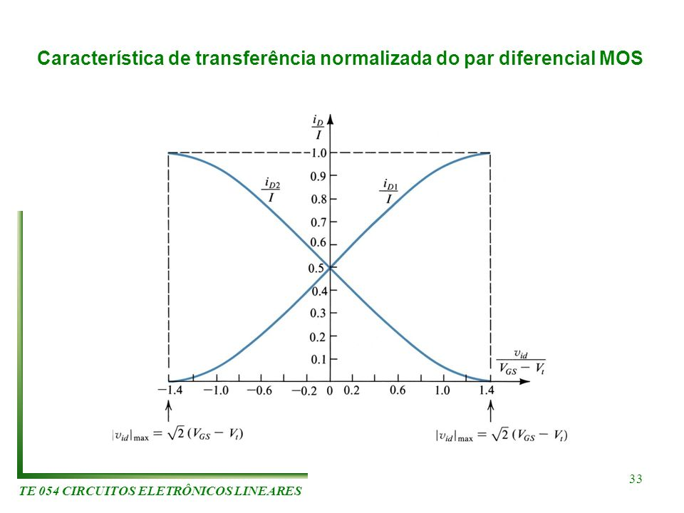 TE 054 CIRCUITOS ELETRÔNICOS LINEARES 33 Característica de transferência normalizada do par diferencial MOS