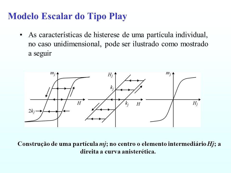 Modelo Escalar do Tipo Play As características de histerese de uma partícula individual, no caso unidimensional, pode ser ilustrado como mostrado a se