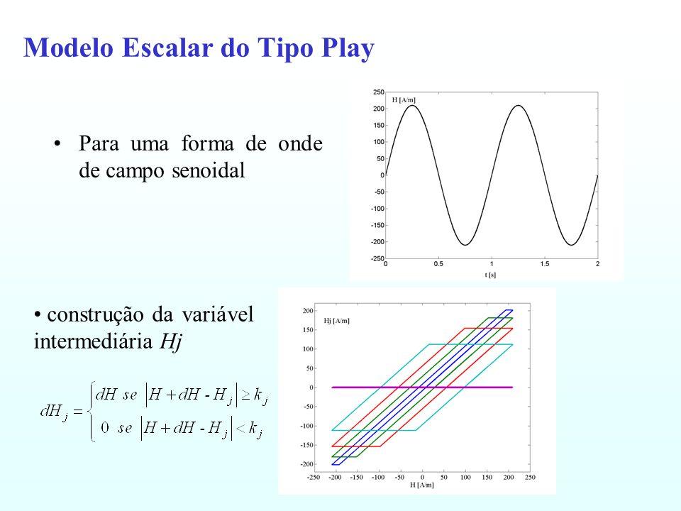 Modelo Escalar do Tipo Play Para uma forma de onde de campo senoidal construção da variável intermediária Hj