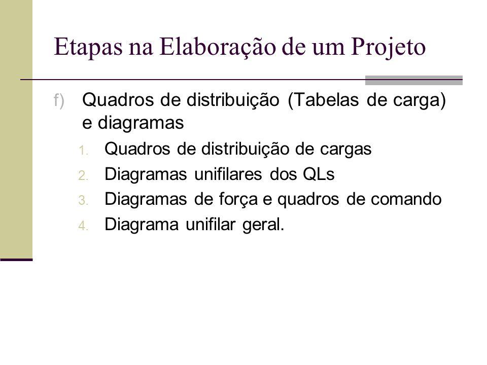 Etapas na Elaboração de um Projeto f) Quadros de distribuição (Tabelas de carga) e diagramas 1. Quadros de distribuição de cargas 2. Diagramas unifila