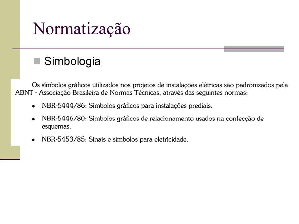 Normatização Simbologia