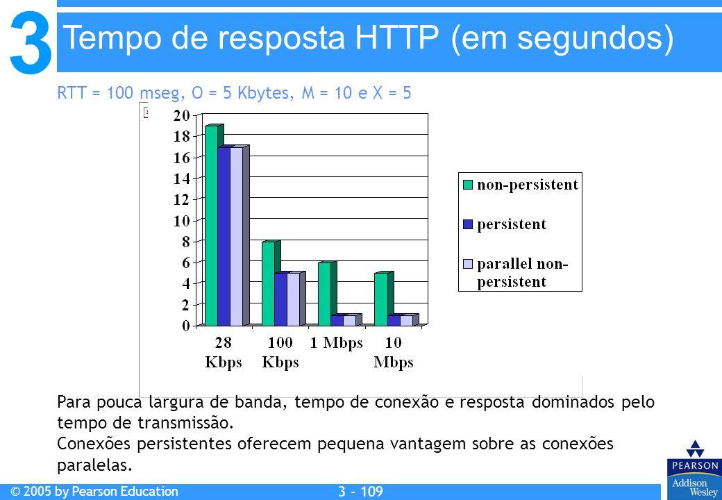 3 © 2005 by Pearson Education 3 - 109 RTT = 100 mseg, O = 5 Kbytes, M = 10 e X = 5 Para pouca largura de banda, tempo de conexão e resposta dominados