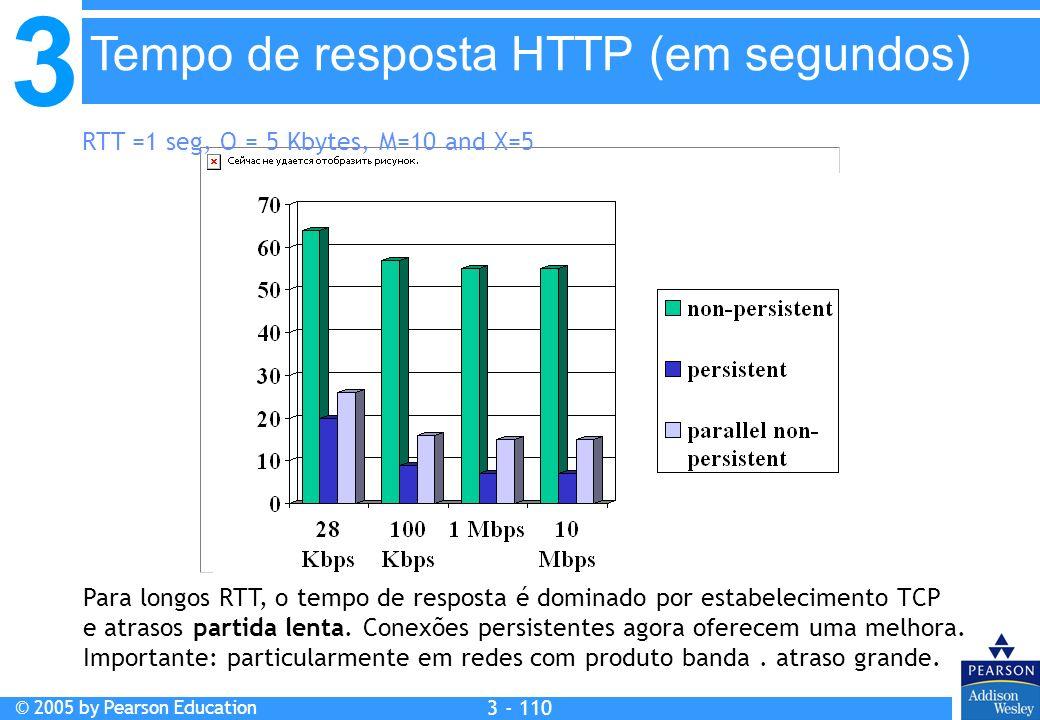 3 © 2005 by Pearson Education 3 - 110 RTT =1 seg, O = 5 Kbytes, M=10 and X=5 Para longos RTT, o tempo de resposta é dominado por estabelecimento TCP e