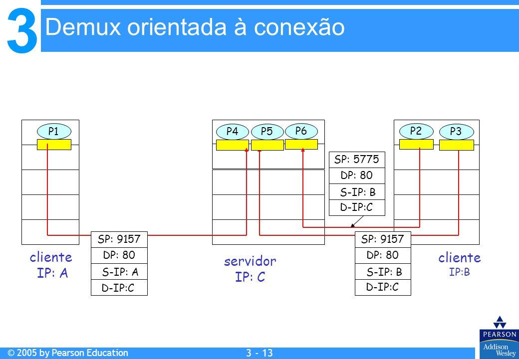 3 © 2005 by Pearson Education 3 - 13 cliente IP:B P1 cliente IP: A P1P2P4 servidor IP: C SP: 9157 DP: 80 SP: 9157 DP: 80 P5P6P3 D-IP:C S-IP: A D-IP:C