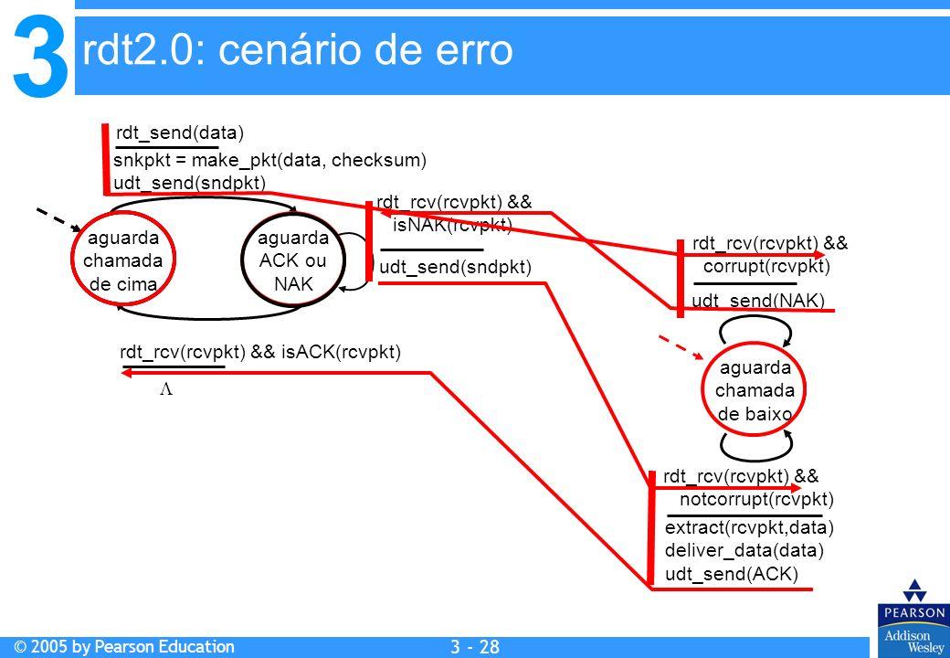 3 © 2005 by Pearson Education 3 - 28 aguarda chamada de cima snkpkt = make_pkt(data, checksum) udt_send(sndpkt) extract(rcvpkt,data) deliver_data(data