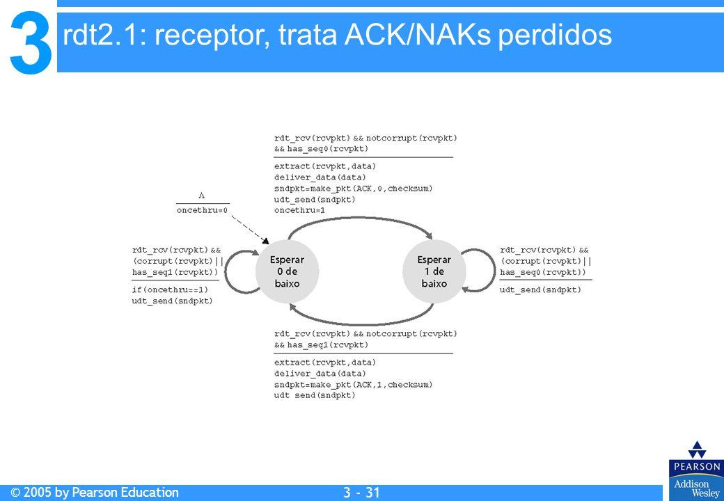 3 © 2005 by Pearson Education 3 - 31 rdt2.1: receptor, trata ACK/NAKs perdidos