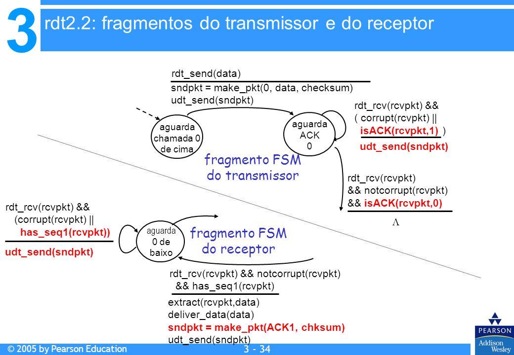 3 © 2005 by Pearson Education 3 - 34 aguarda chamada 0 de cima sndpkt = make_pkt(0, data, checksum) udt_send(sndpkt) rdt_send(data) udt_send(sndpkt) r