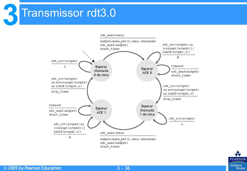 3 © 2005 by Pearson Education 3 - 36 Transmissor rdt3.0