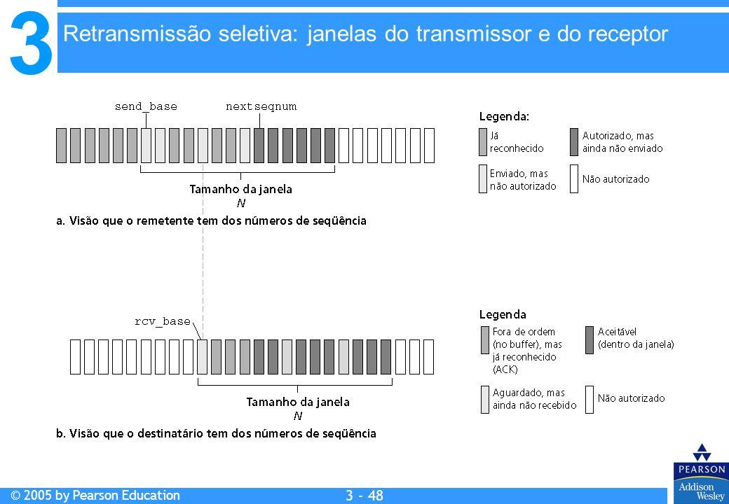 3 © 2005 by Pearson Education 3 - 48 Retransmissão seletiva: janelas do transmissor e do receptor