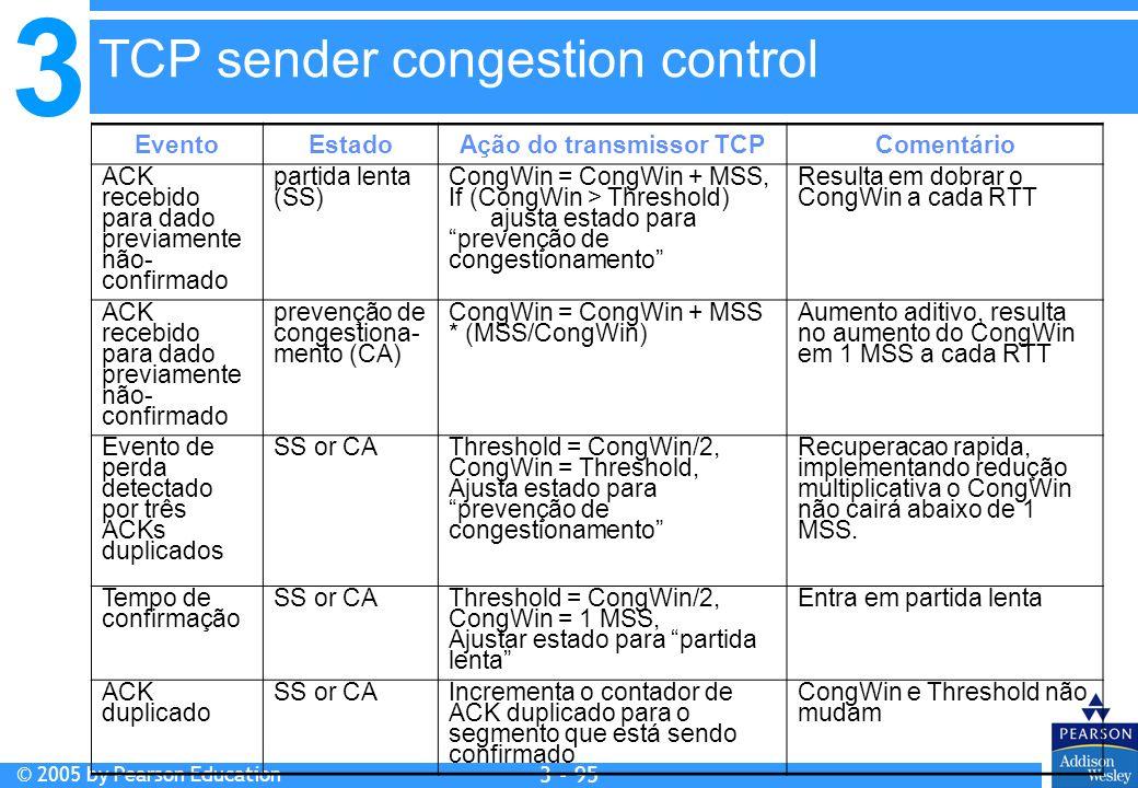 3 © 2005 by Pearson Education 3 - 95 EventoEstadoAção do transmissor TCPComentário ACK recebido para dado previamente não- confirmado partida lenta (S