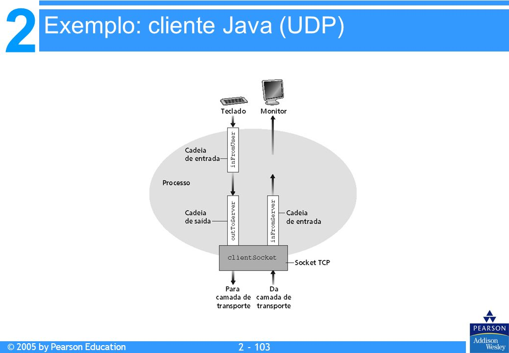 2 © 2005 by Pearson Education 2 - 103 Exemplo: cliente Java (UDP)