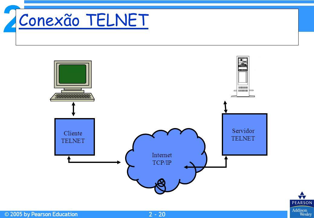 2 © 2005 by Pearson Education 2 - 20 Conexão TELNET Internet TCP/IP Cliente TELNET Servidor TELNET