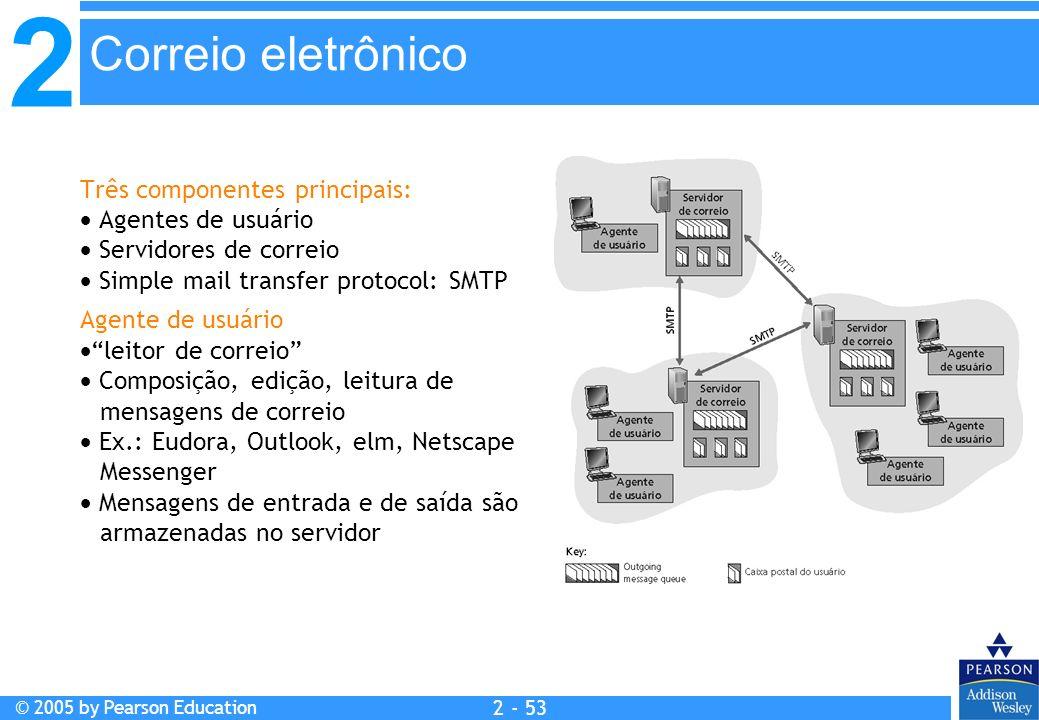 2 © 2005 by Pearson Education 2 - 53 Três componentes principais: Agentes de usuário Servidores de correio Simple mail transfer protocol: SMTP Agente