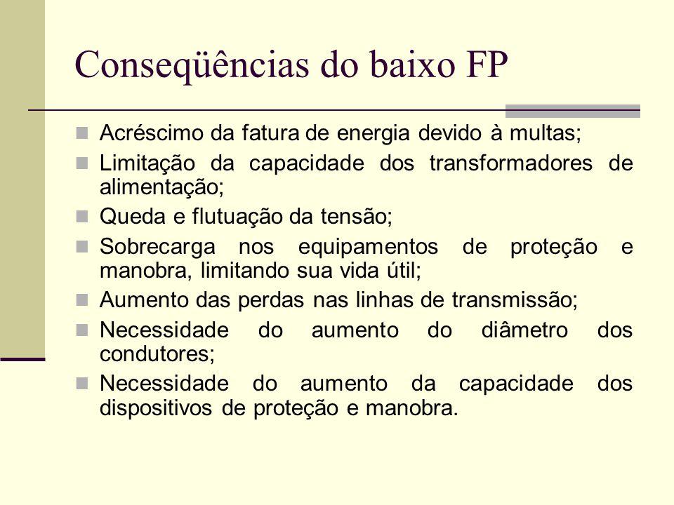 Conseqüências do baixo FP Acréscimo da fatura de energia devido à multas; Limitação da capacidade dos transformadores de alimentação; Queda e flutuaçã