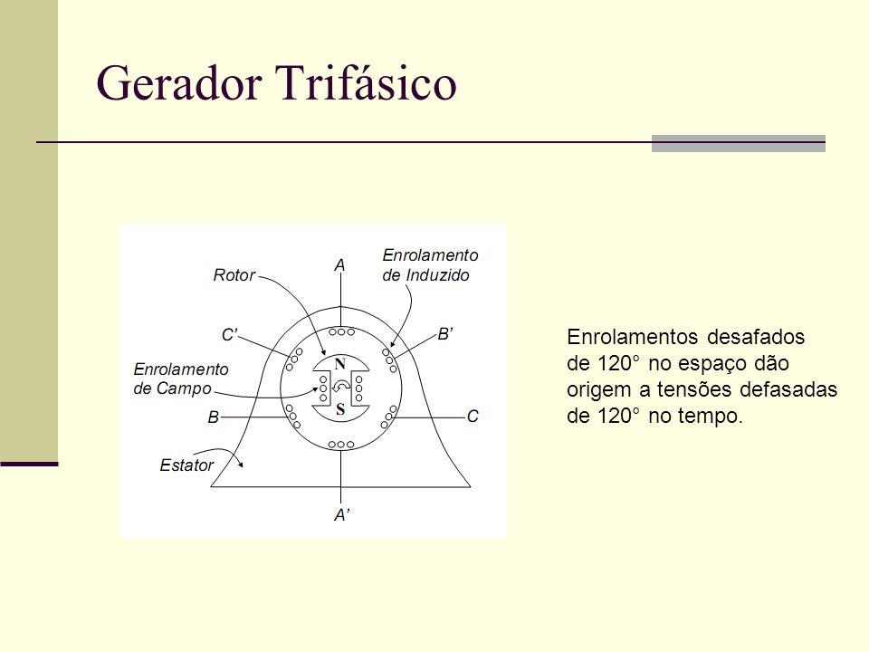 Gerador Trifásico Enrolamentos desafados de 120° no espaço dão origem a tensões defasadas de 120° no tempo.