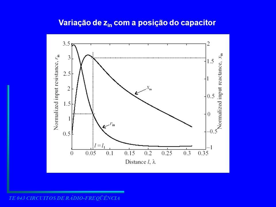 Variação de z in com a posição do capacitor