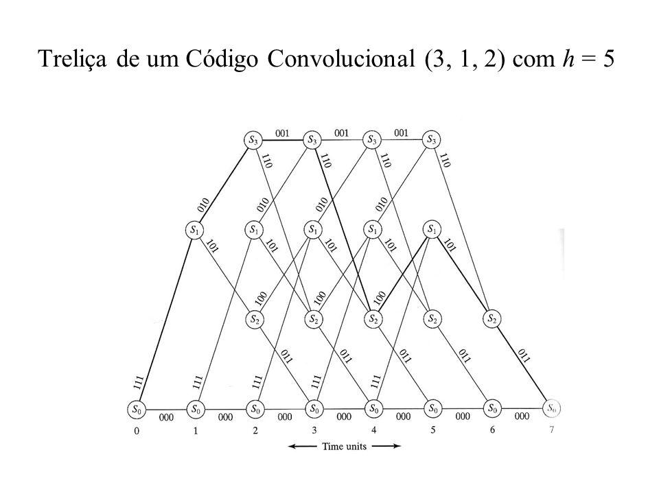 Treliça de um Código Convolucional (3, 1, 2) com h = 5