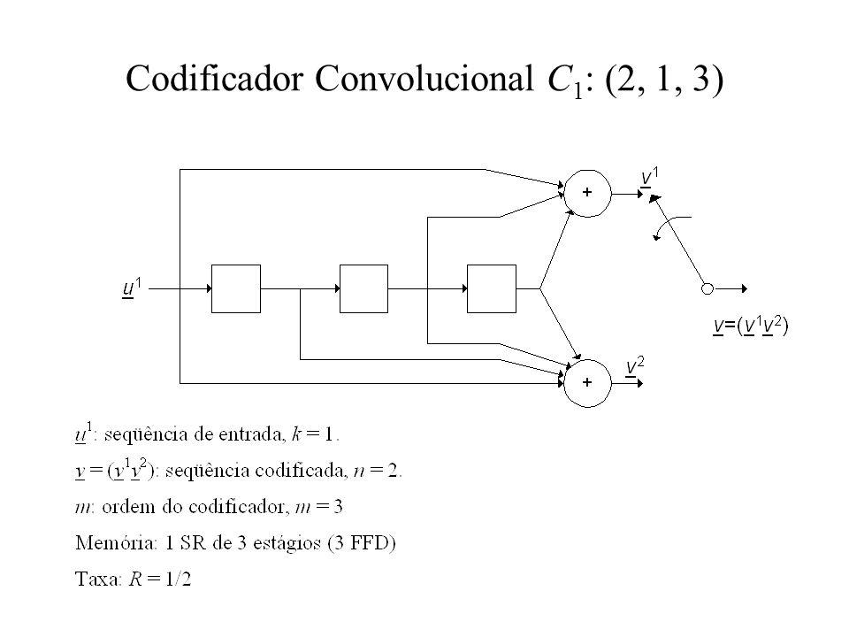 Codificador Convolucional C 1 : (2, 1, 3)