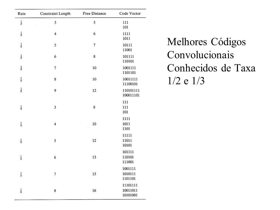 Melhores Códigos Convolucionais Conhecidos de Taxa 1/2 e 1/3