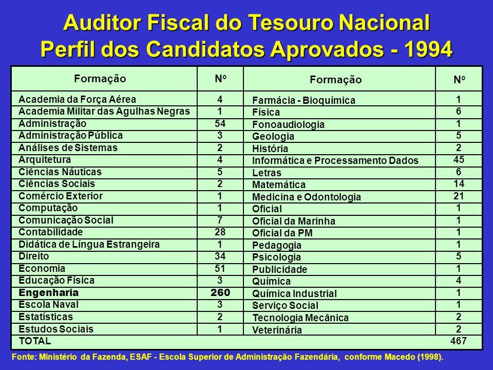 Auditor Fiscal do Tesouro Nacional Perfil dos Candidatos Aprovados - 1994 NoNo Academia da Força Aérea Academia Militar das Agulhas Negras Administraç