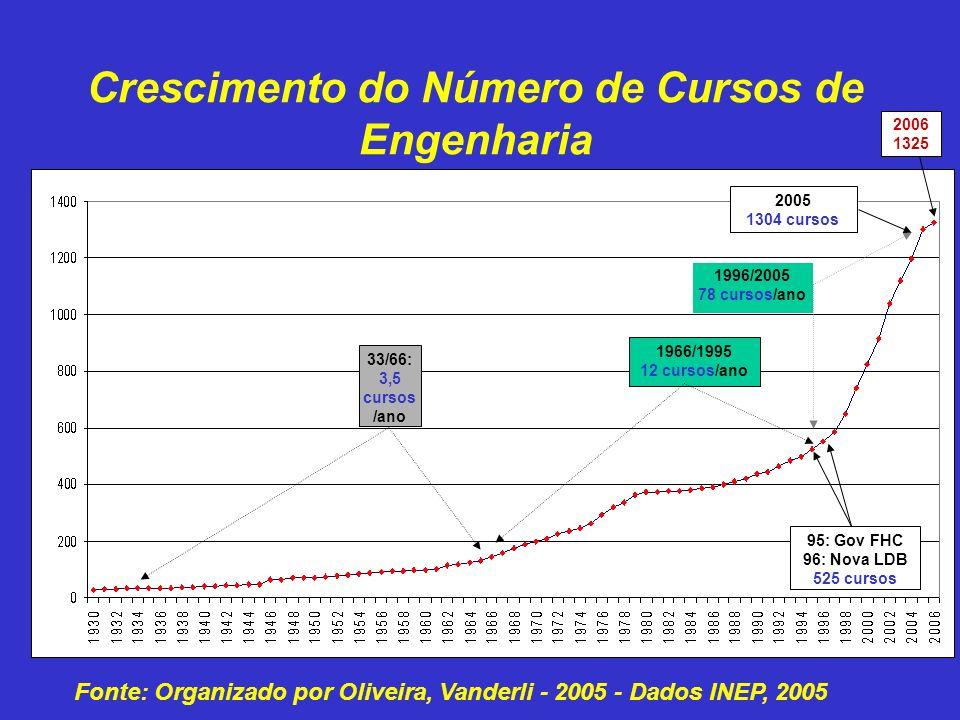 95: Gov FHC 96: Nova LDB 525 cursos 1996/2005 78 cursos/ano 1966/1995 12 cursos/ano 33/66: 3,5 cursos /ano 2005 1304 cursos Crescimento do Número de Cursos de Engenharia 2006 1325 Fonte: Organizado por Oliveira, Vanderli - 2005 - Dados INEP, 2005